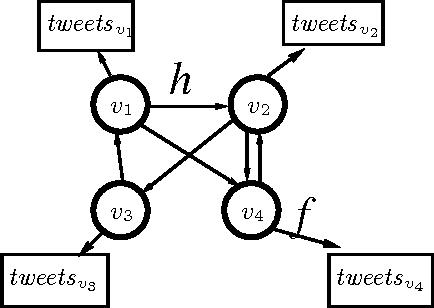 Figure 4 for User-level sentiment analysis incorporating social networks