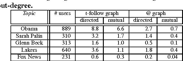 Figure 3 for User-level sentiment analysis incorporating social networks