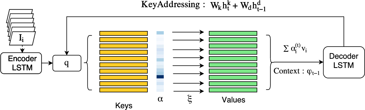 Figure 3 for Recurrent Memory Addressing for describing videos