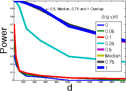 Figure 1 for On the Decreasing Power of Kernel and Distance based Nonparametric Hypothesis Tests in High Dimensions