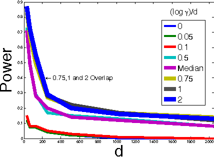 Figure 2 for On the Decreasing Power of Kernel and Distance based Nonparametric Hypothesis Tests in High Dimensions
