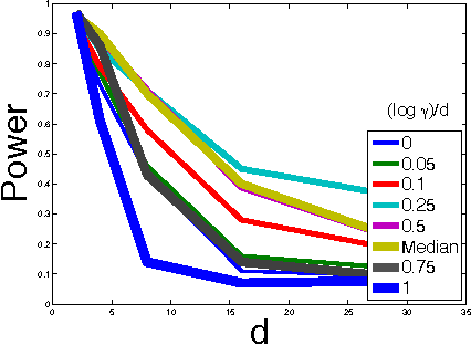 Figure 4 for On the Decreasing Power of Kernel and Distance based Nonparametric Hypothesis Tests in High Dimensions