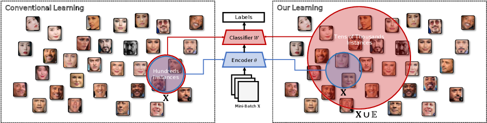Figure 3 for BroadFace: Looking at Tens of Thousands of People at Once for Face Recognition