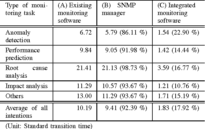 TABLE IV AVERAGE TIME OF ONE TRANSITION BETWEEN REAL-TIME DATA