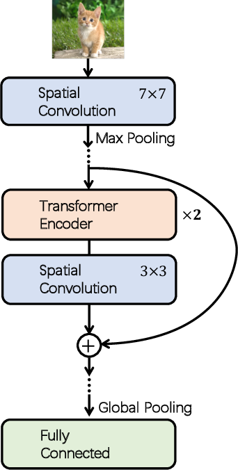 Figure 1 for ConTNet: Why not use convolution and transformer at the same time?