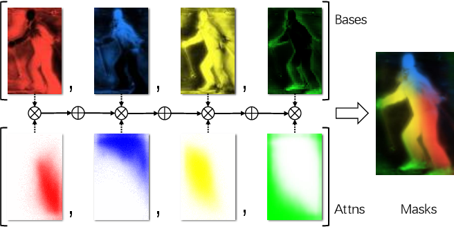 Figure 1 for BlendMask: Top-Down Meets Bottom-Up for Instance Segmentation