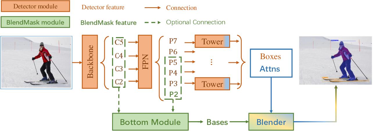 Figure 3 for BlendMask: Top-Down Meets Bottom-Up for Instance Segmentation