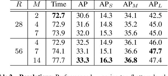 Figure 4 for BlendMask: Top-Down Meets Bottom-Up for Instance Segmentation