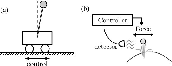 Figure 1 for Deep Reinforcement Learning Control of Quantum Cartpoles