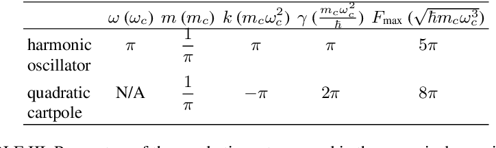 Figure 4 for Deep Reinforcement Learning Control of Quantum Cartpoles