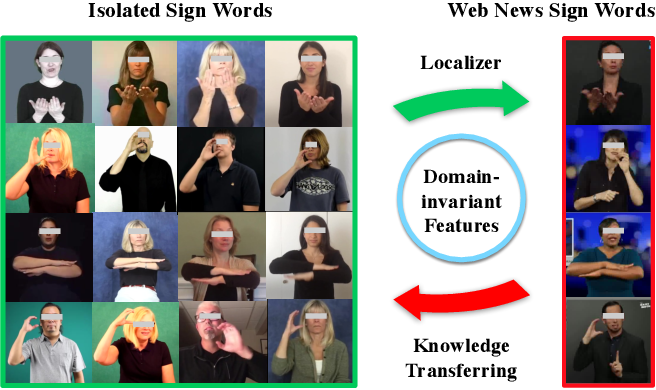 Figure 1 for Transferring Cross-domain Knowledge for Video Sign Language Recognition