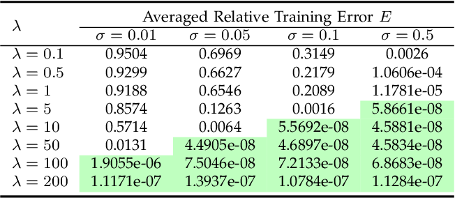 Figure 2 for On the Approximation Lower Bound for Neural Nets with Random Weights