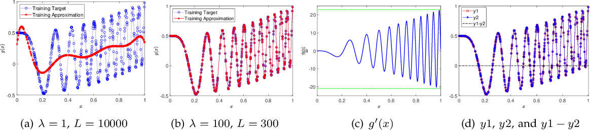 Figure 4 for On the Approximation Lower Bound for Neural Nets with Random Weights