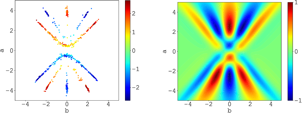 Figure 1 for On the Approximation Lower Bound for Neural Nets with Random Weights