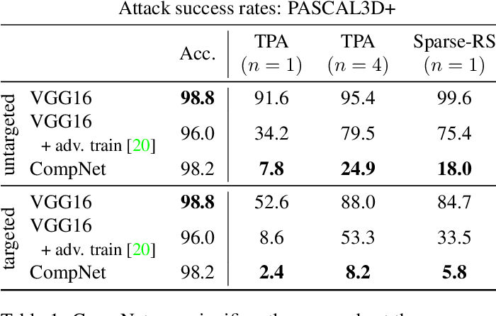 Figure 2 for Robustness Out of the Box: Compositional Representations Naturally Defend Against Black-Box Patch Attacks