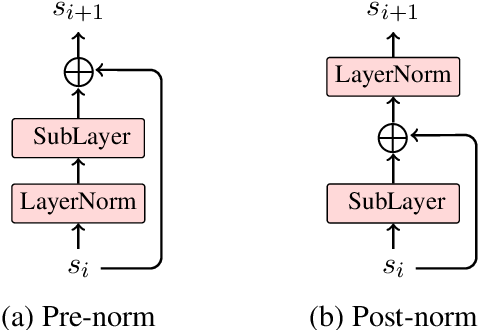 Figure 1 for Shallow-to-Deep Training for Neural Machine Translation
