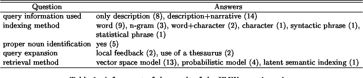 Figure 1 for A Novelty-based Evaluation Method for Information Retrieval