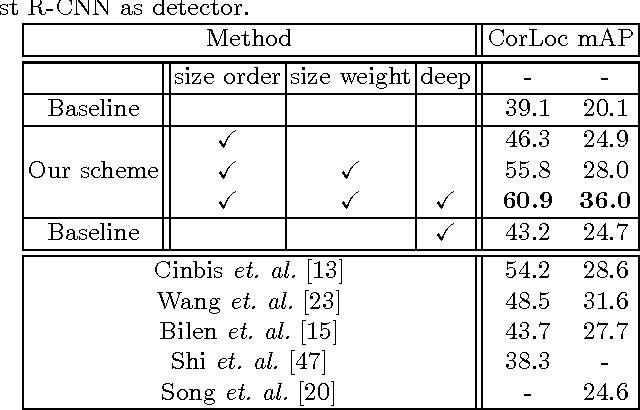 Figure 4 for Weakly Supervised Object Localization Using Size Estimates