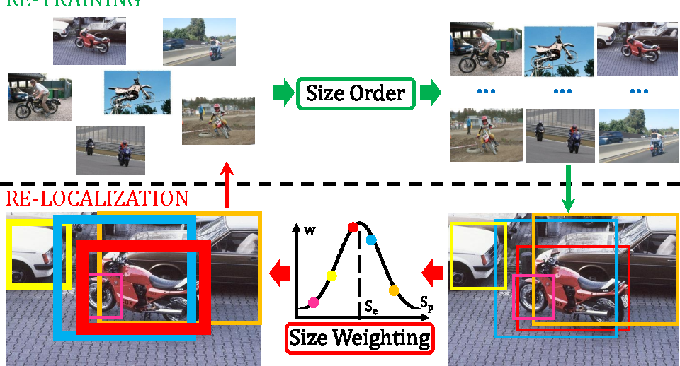 Figure 1 for Weakly Supervised Object Localization Using Size Estimates