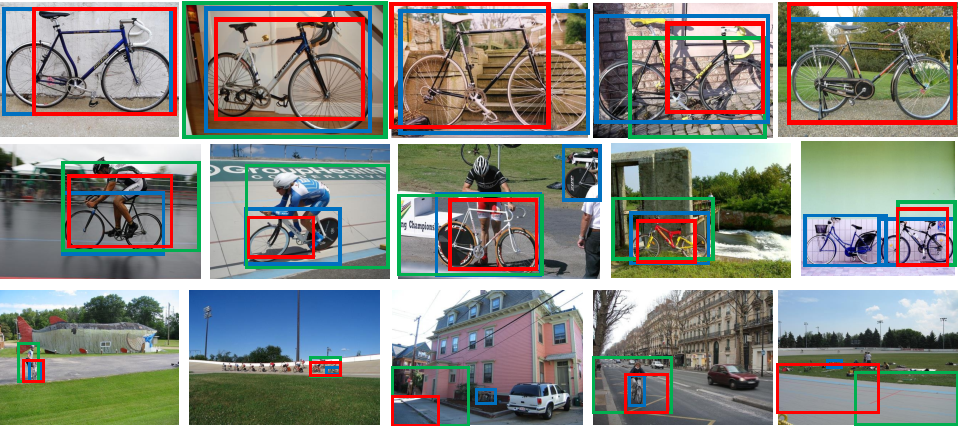 Figure 3 for Weakly Supervised Object Localization Using Size Estimates