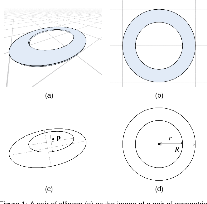 Figure 1 for Center of circle after perspective transformation