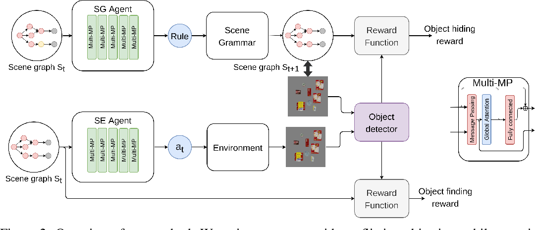 Figure 3 for Graph-based Cluttered Scene Generation and Interactive Exploration using Deep Reinforcement Learning