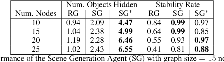 Figure 2 for Graph-based Cluttered Scene Generation and Interactive Exploration using Deep Reinforcement Learning