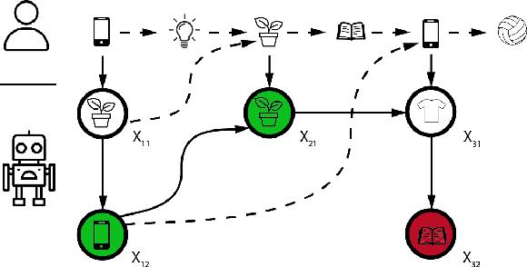 Figure 3 for Improving Long-Term Metrics in Recommendation Systems using Short-Horizon Offline RL