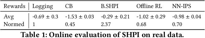 Figure 2 for Improving Long-Term Metrics in Recommendation Systems using Short-Horizon Offline RL