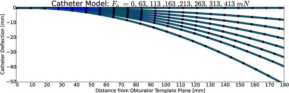 Figure 1 for Model-based Catheter Segmentation in MRI-images