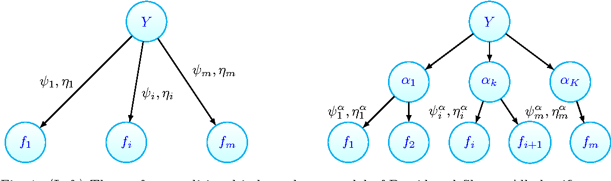 Figure 1 for Unsupervised Ensemble Learning with Dependent Classifiers