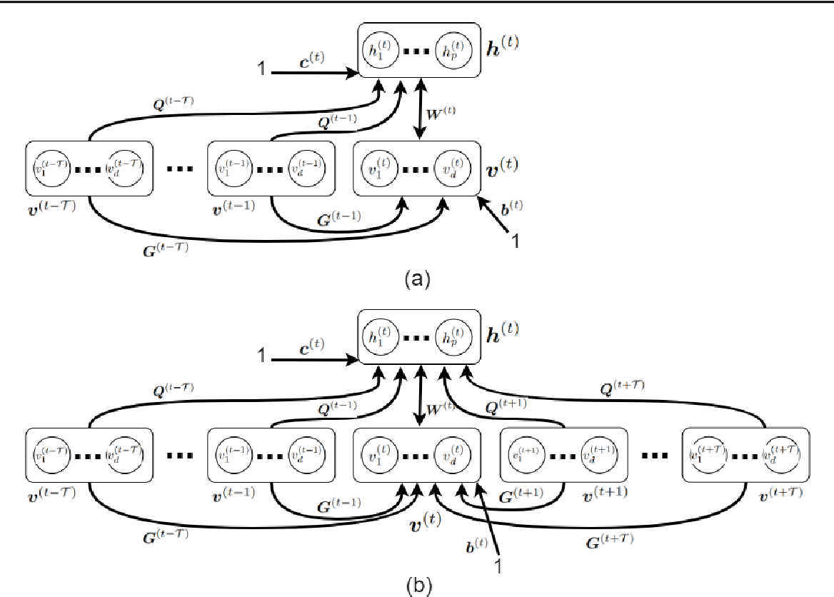 Figure 2 for Restricted Boltzmann Machine and Deep Belief Network: Tutorial and Survey