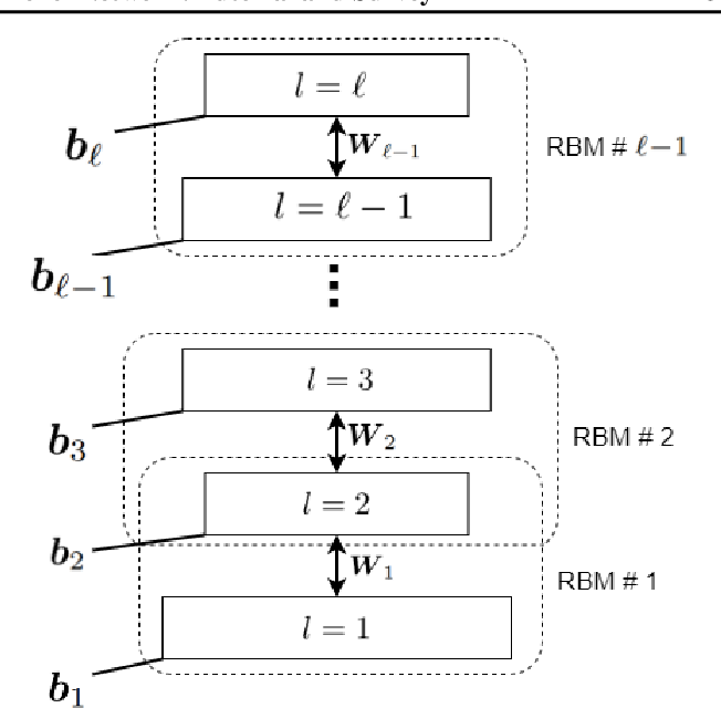 Figure 3 for Restricted Boltzmann Machine and Deep Belief Network: Tutorial and Survey