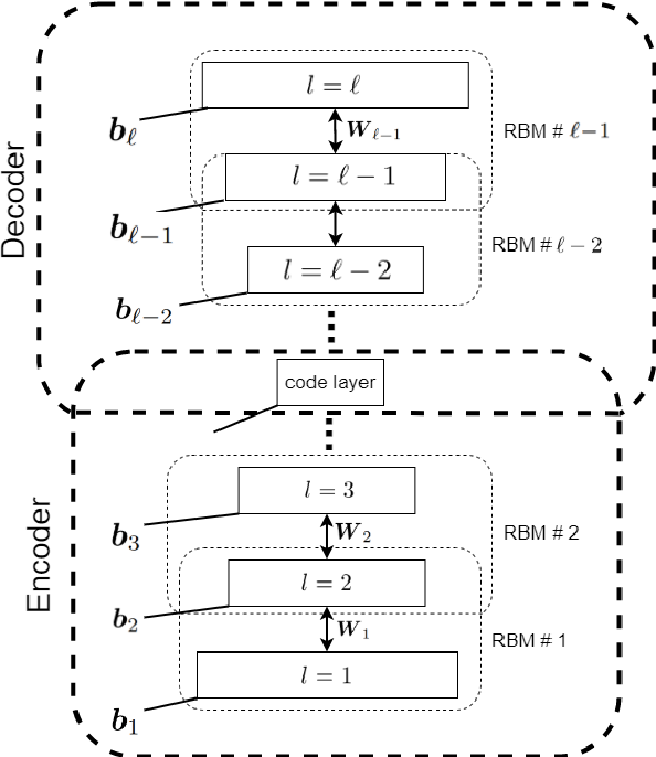 Figure 4 for Restricted Boltzmann Machine and Deep Belief Network: Tutorial and Survey