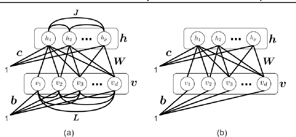 Figure 1 for Restricted Boltzmann Machine and Deep Belief Network: Tutorial and Survey