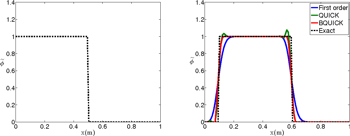Figure 1: Evolution of the first moment in a periodic one dimensional environment. A step function (left) is used for initialization. Solution after 0.1 flow-through time is presented (right).
