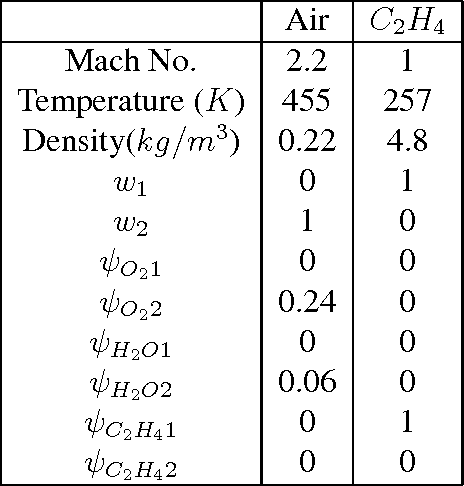 Table 1: Boundary conditions for the supersonic cavity based combustor.