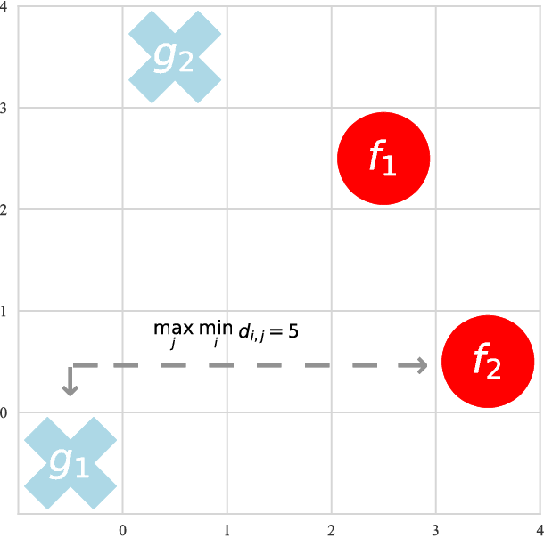 Figure 1 for Competitive Multi-agent Inverse Reinforcement Learning with Sub-optimal Demonstrations