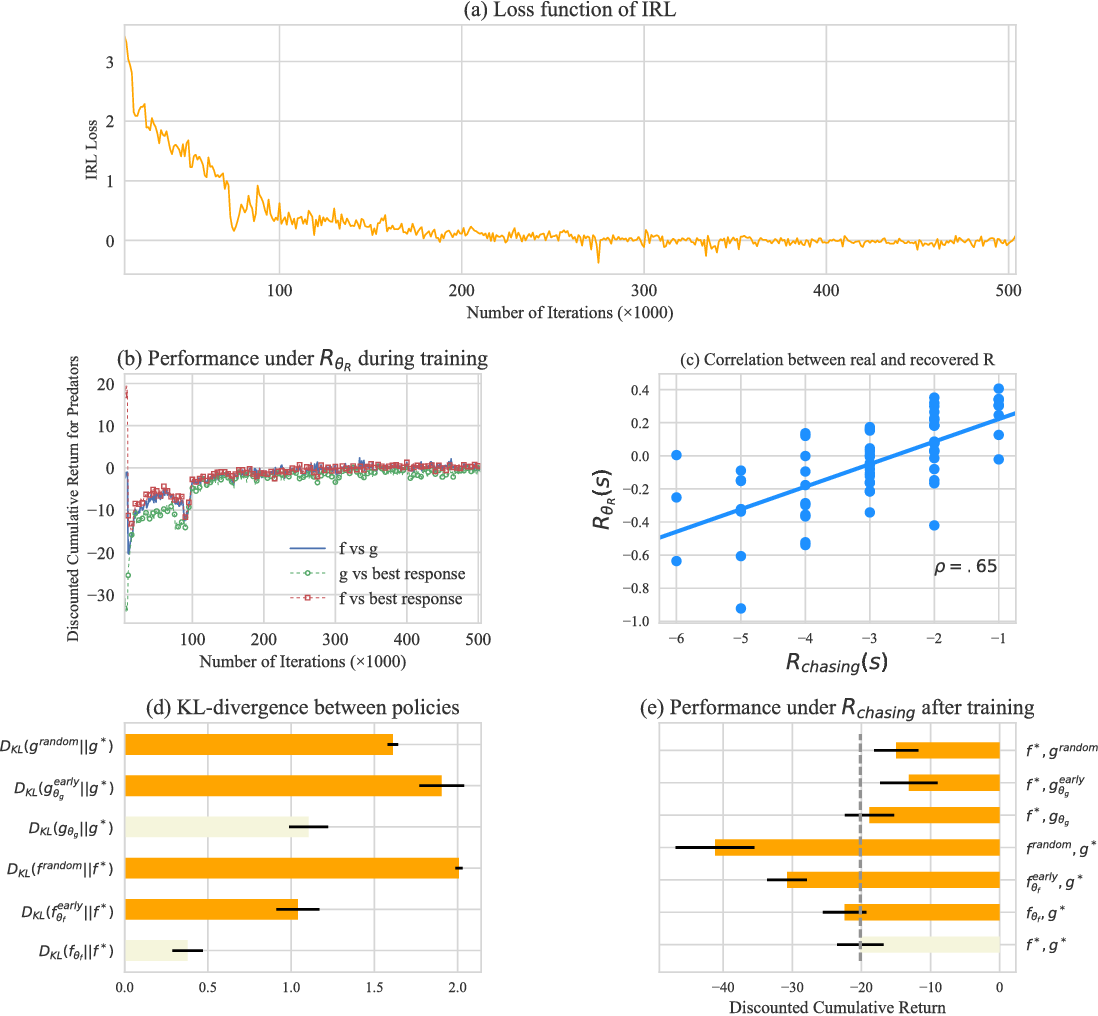 Figure 3 for Competitive Multi-agent Inverse Reinforcement Learning with Sub-optimal Demonstrations