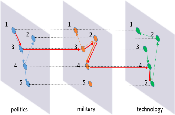 Figure 1 for Inferring Multiplex Diffusion Network via Multivariate Marked Hawkes Process