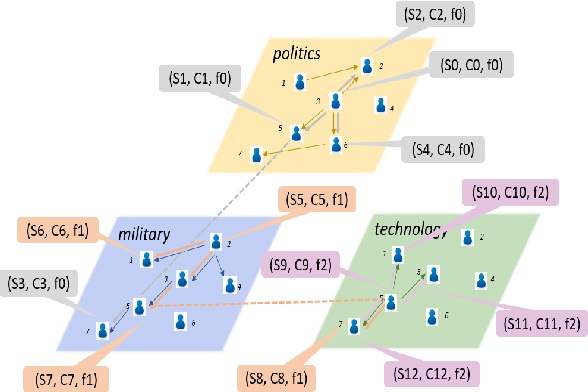 Figure 3 for Inferring Multiplex Diffusion Network via Multivariate Marked Hawkes Process