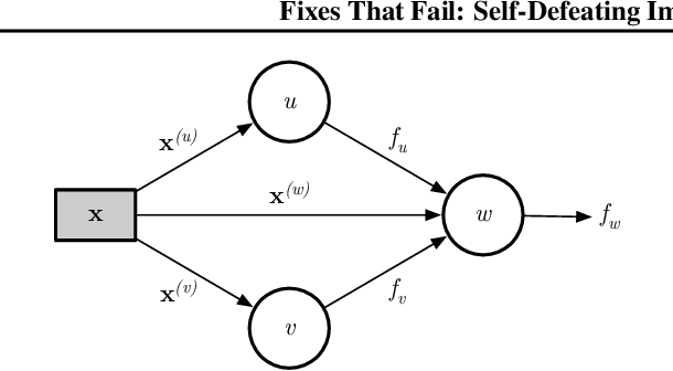 Figure 1 for Fixes That Fail: Self-Defeating Improvements in Machine-Learning Systems