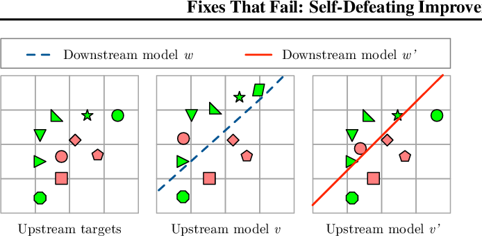 Figure 3 for Fixes That Fail: Self-Defeating Improvements in Machine-Learning Systems