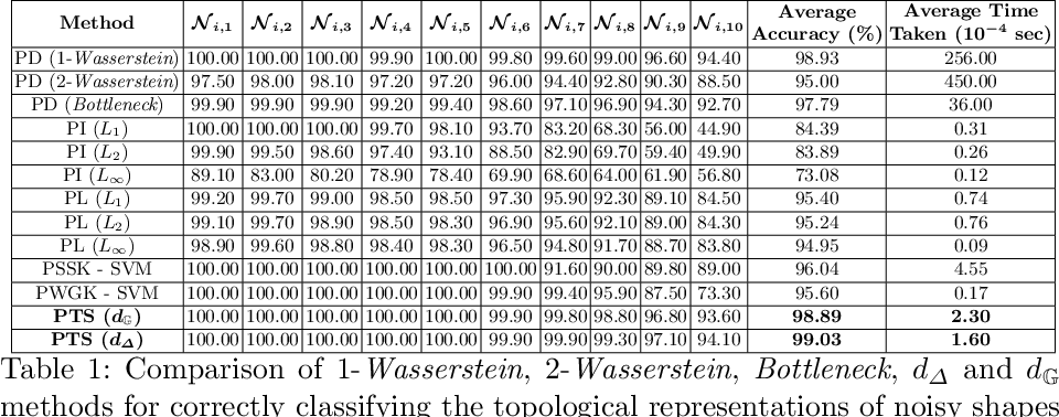 Figure 2 for Perturbation Robust Representations of Topological Persistence Diagrams