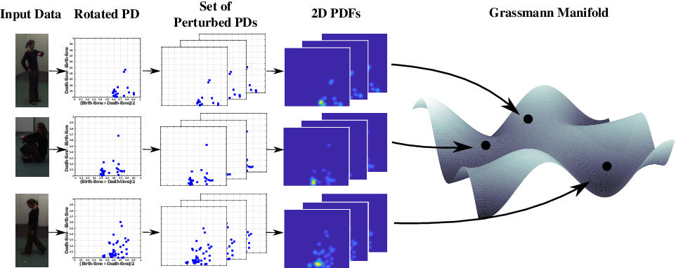 Figure 1 for Perturbation Robust Representations of Topological Persistence Diagrams