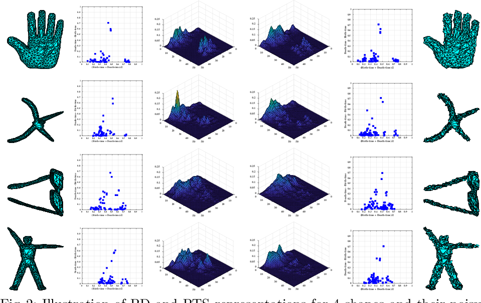Figure 3 for Perturbation Robust Representations of Topological Persistence Diagrams