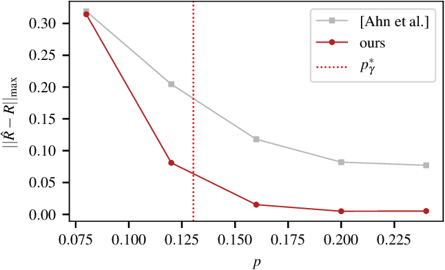 Figure 1 for Discrete-valued Preference Estimation with Graph Side Information