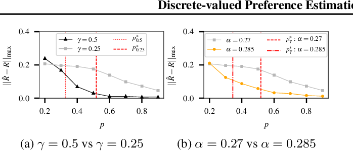 Figure 2 for Discrete-valued Preference Estimation with Graph Side Information