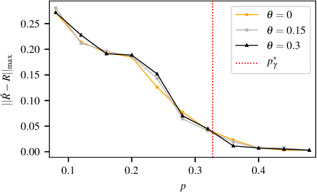 Figure 3 for Discrete-valued Preference Estimation with Graph Side Information