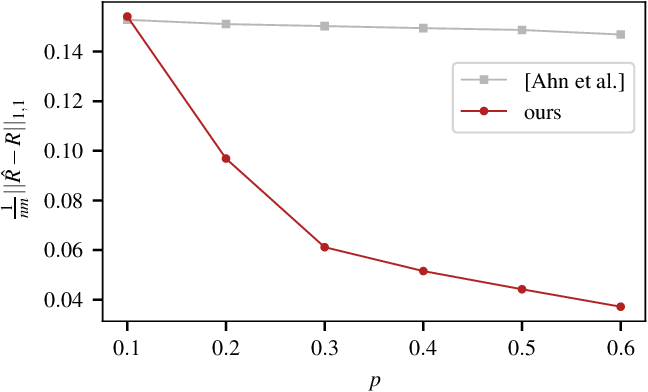 Figure 4 for Discrete-valued Preference Estimation with Graph Side Information
